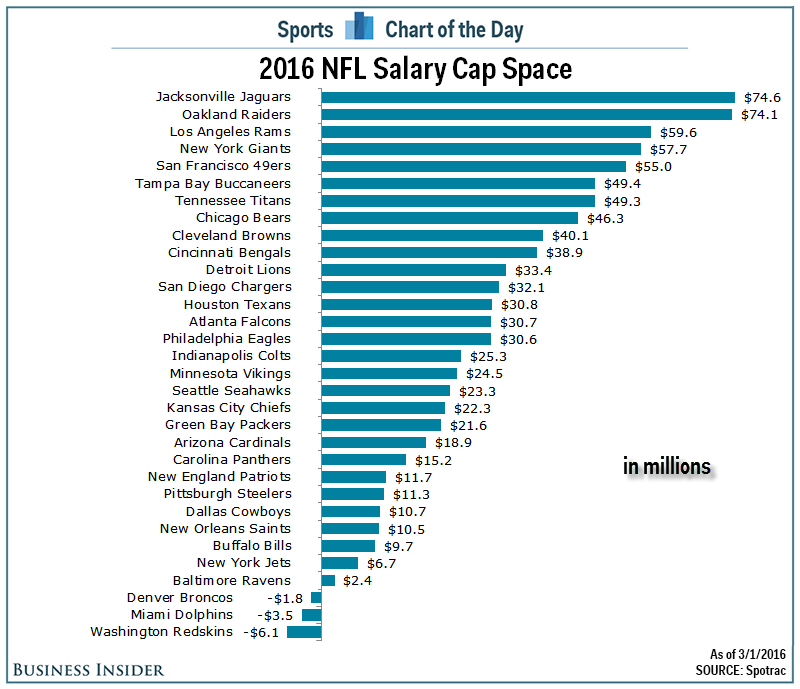 here-is-how-much-money-every-nfl-team-has-to-spend-before-next-season